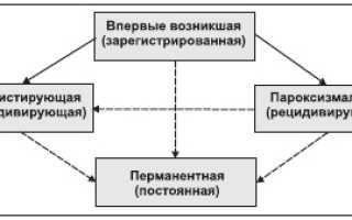 Пароксизмальная форма фибрилляции предсердий — методы ее лечения, классификация