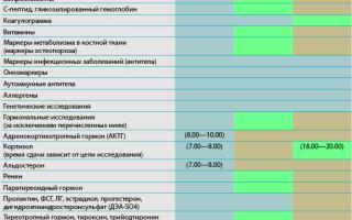 Подготовка к сдаче анализов на гормоны: особенности питания и поведения